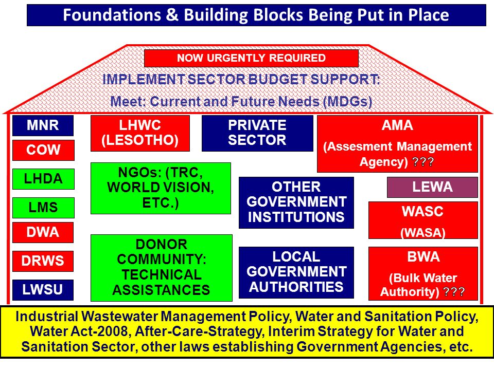 2 Foundations & Building Blocks Being Put in Place Industrial Wastewater Management Policy, Water and Sanitation Policy, Water Act-2008, After-Care-St