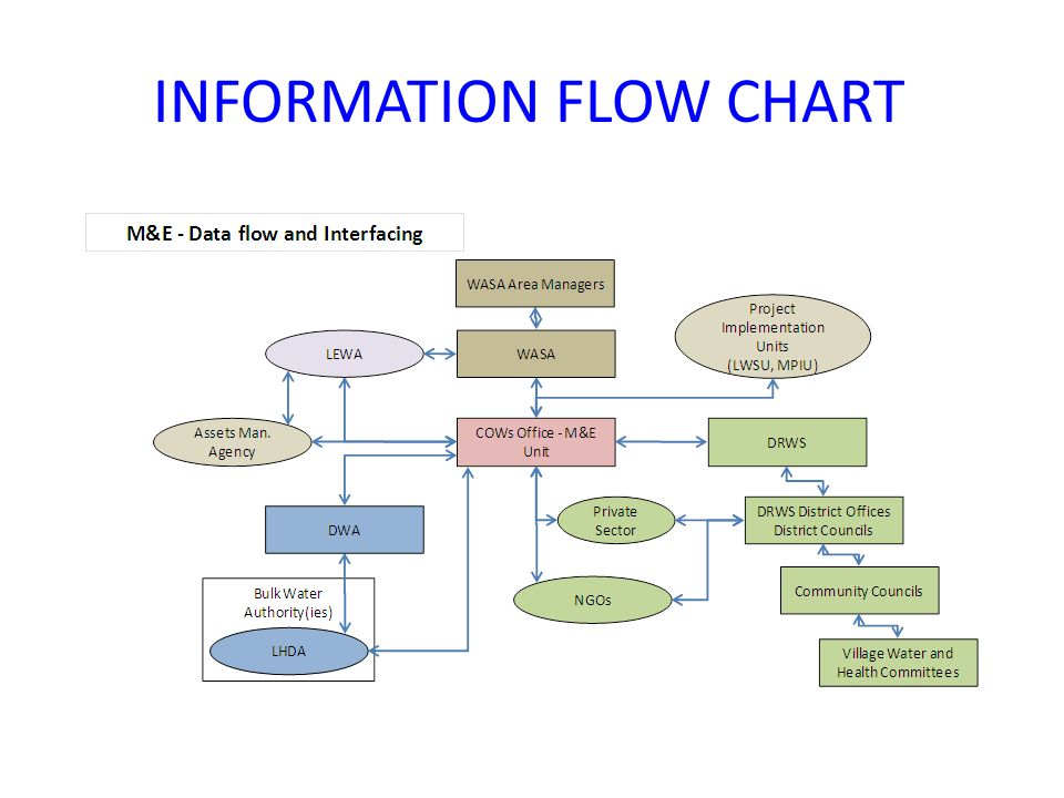 INFORMATION FLOW CHART