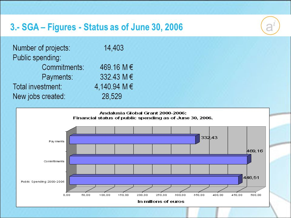3.- SGA – Figures - Status as of June 30, 2006 Number of projects: 14,403 Public spending: Commitments: 469.16 M Payments: 332.43 M Total investment: