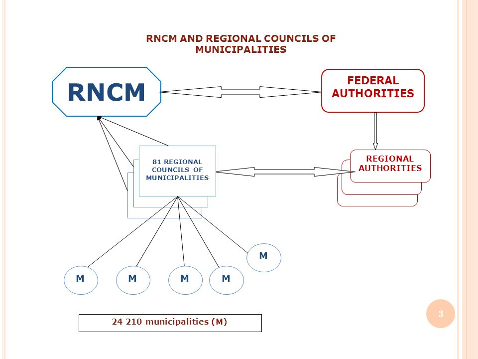 RNCM AND REGIONAL COUNCILS OF MUNICIPALITIES RNCM FEDERAL AUTHORITIES REGIONAL AUTHORITIES 81 REGIONAL COUNCILS OF MUNICIPALITIES M 24 210 municipalities (M) M MMM 3