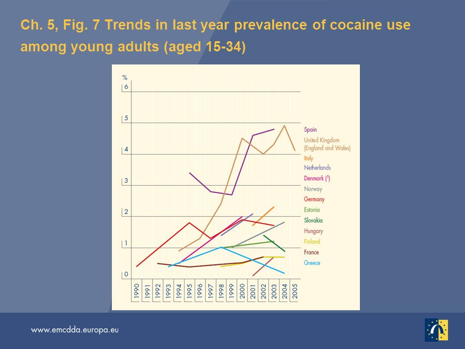 Ch. 5, Fig. 7 Trends in last year prevalence of cocaine use among young adults (aged 15-34)