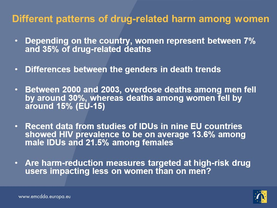 Different patterns of drug-related harm among women Depending on the country, women represent between 7% and 35% of drug-related deaths Differences between the genders in death trends Between 2000 and 2003, overdose deaths among men fell by around 30%, whereas deaths among women fell by around 15% (EU-15) Recent data from studies of IDUs in nine EU countries showed HIV prevalence to be on average 13.6% among male IDUs and 21.5% among females Are harm-reduction measures targeted at high-risk drug users impacting less on women than on men