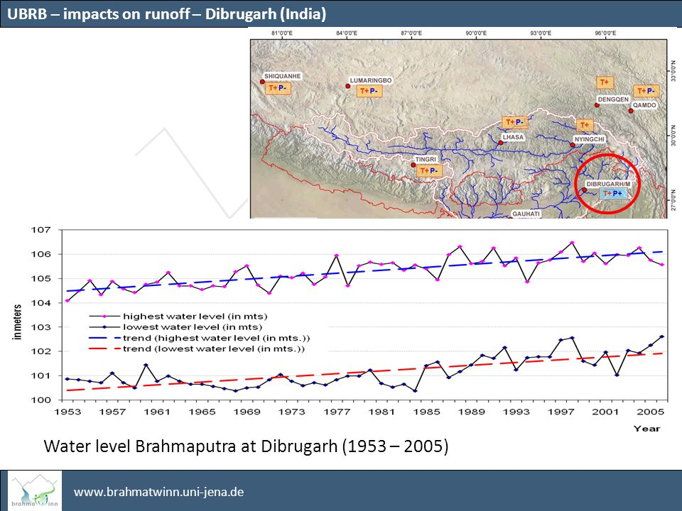 www.brahmatwinn.uni-jena.de Water level Brahmaputra at Dibrugarh (1953 – 2005) UBRB – impacts on runoff – Dibrugarh (India)
