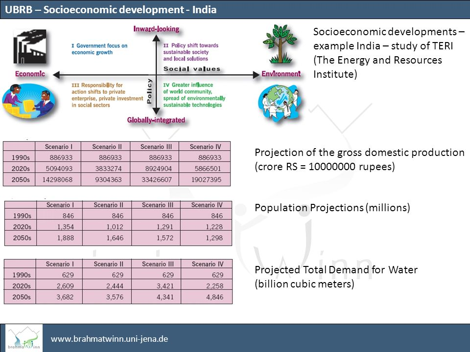 www.brahmatwinn.uni-jena.de Socioeconomic developments – example India – study of TERI (The Energy and Resources Institute) Projection of the gross domestic production (crore RS = 10000000 rupees) Population Projections (millions) Projected Total Demand for Water (billion cubic meters) UBRB – Socioeconomic development - India