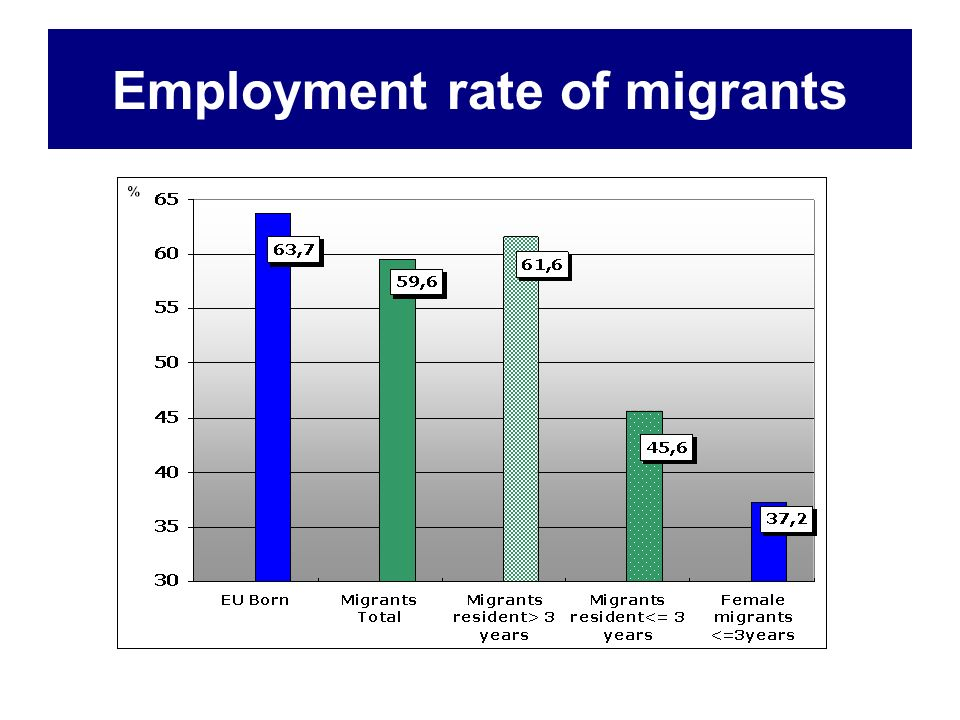 Employment rate of migrants