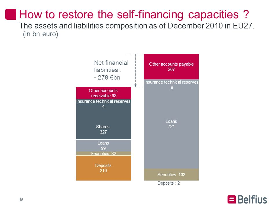 How to restore the self-financing capacities .
