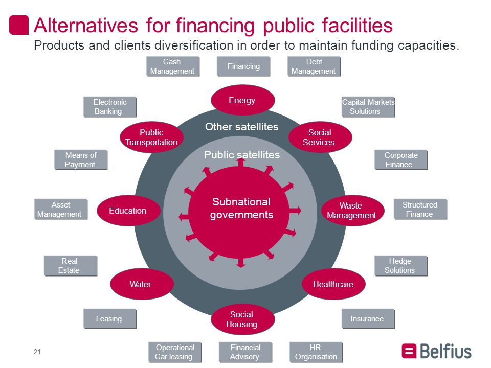 Alternatives for financing public facilities 21 Products and clients diversification in order to maintain funding capacities.