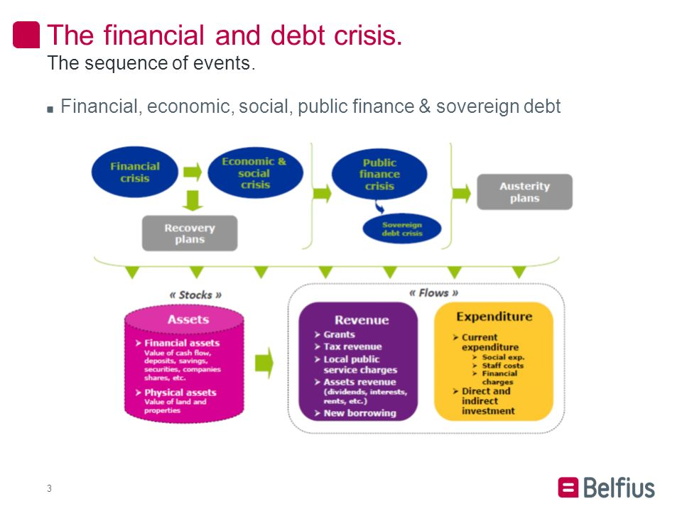 The financial and debt crisis. 3 The sequence of events.
