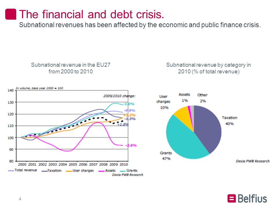 4 Subnational revenues has been affected by the economic and public finance crisis.
