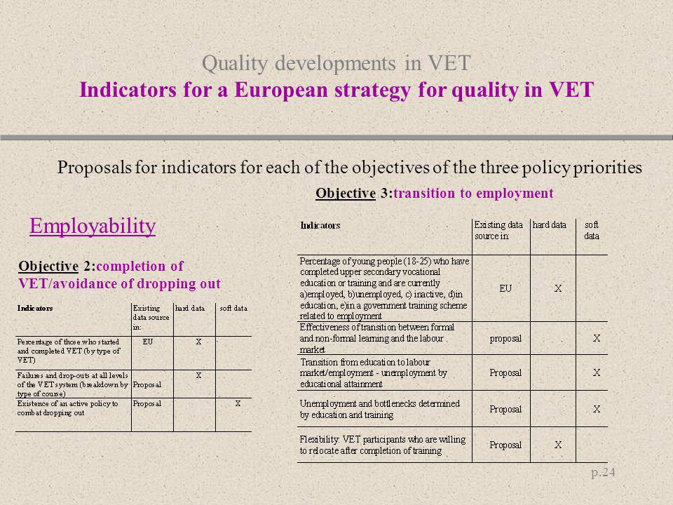p.24 Quality developments in VET Indicators for a European strategy for quality in VET Proposals for indicators for each of the objectives of the thre