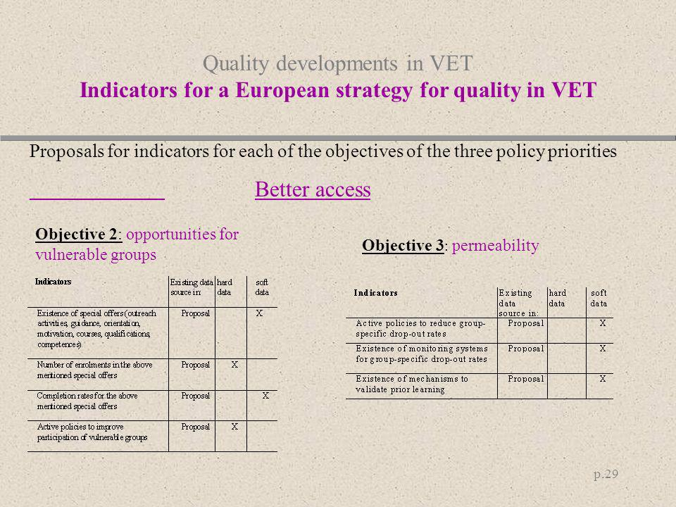 p.29 Quality developments in VET Indicators for a European strategy for quality in VET Objective 2: opportunities for vulnerable groups Objective 3 :