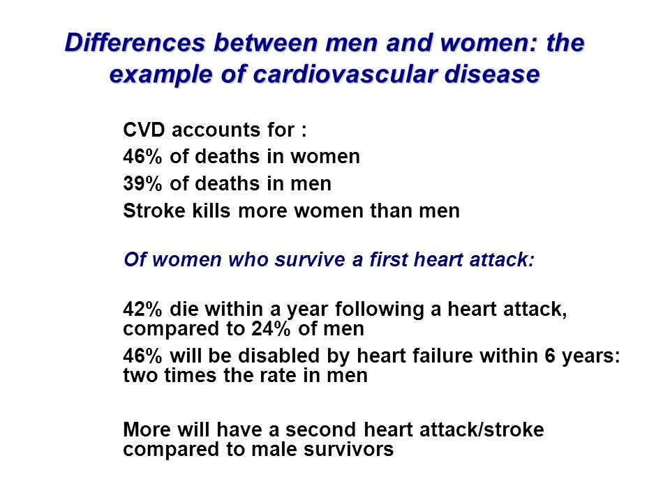 Differences between men and women: the example of cardiovascular disease CVD accounts for : 46% of deaths in women 39% of deaths in men Stroke kills m