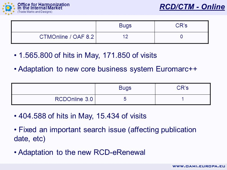Office for Harmonization in the Internal Market (Trade Marks and Designs) RCD/CTM - Online BugsCRs CTMOnline / OAF 8.2 120 1.565.800 of hits in May, 171.850 of visits Adaptation to new core business system Euromarc++ BugsCRs RCDOnline 3.0 51 404.588 of hits in May, 15.434 of visits Fixed an important search issue (affecting publication date, etc) Adaptation to the new RCD-eRenewal
