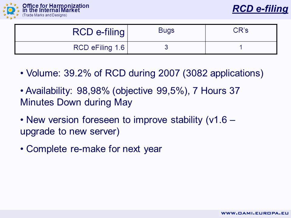 Office for Harmonization in the Internal Market (Trade Marks and Designs) RCD e-filing BugsCRs RCD eFiling 1.6 31 Volume: 39.2% of RCD during 2007 (3082 applications) Availability: 98,98% (objective 99,5%), 7 Hours 37 Minutes Down during May New version foreseen to improve stability (v1.6 – upgrade to new server) Complete re-make for next year