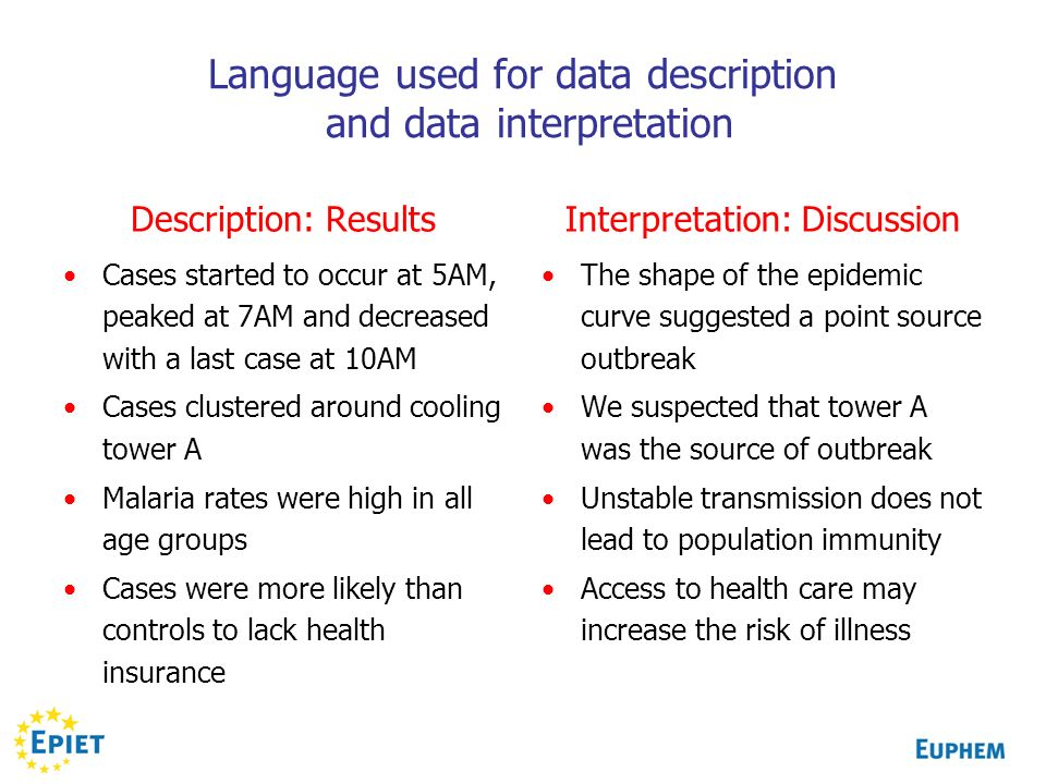 Language used for data description and data interpretation Description: Results Cases started to occur at 5AM, peaked at 7AM and decreased with a last