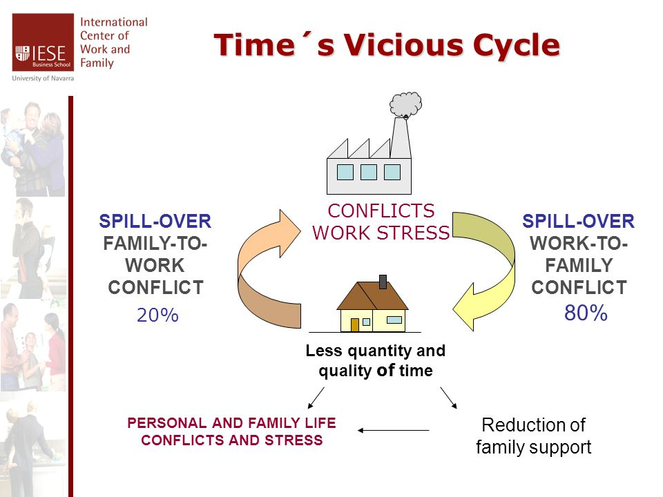 Time´s Vicious Cycle Time´s Vicious Cycle CONFLICTS WORK STRESS Less quantity and quality of time Reduction of family support PERSONAL AND FAMILY LIFE CONFLICTS AND STRESS 20% 80% SPILL-OVER FAMILY-TO- WORK CONFLICT SPILL-OVER WORK-TO- FAMILY CONFLICT