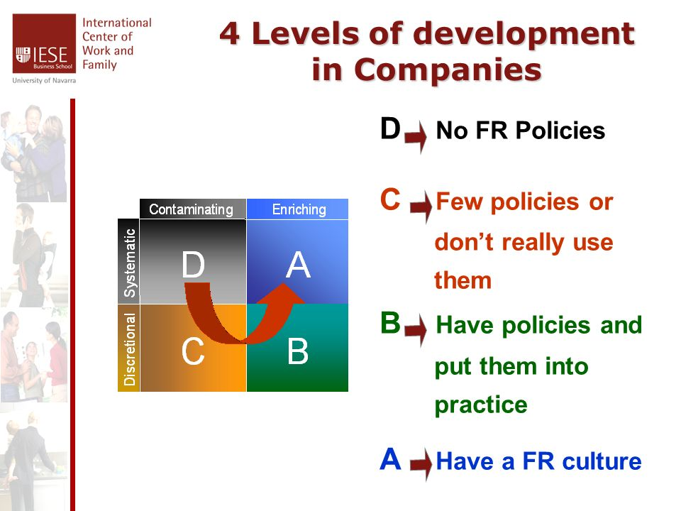 4 Levels of development in Companies D No FR Policies C Few policies or dont really use them B Have policies and put them into practice A Have a FR culture
