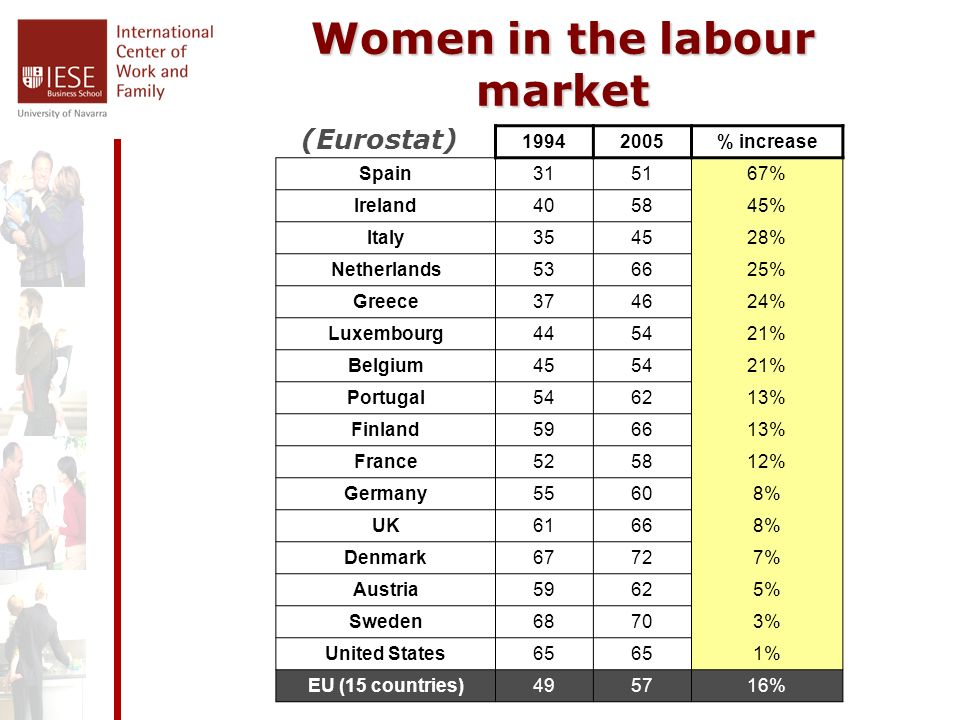Women in the labour market 19942005% increase Spain315167% Ireland405845% Italy354528% Netherlands536625% Greece374624% Luxembourg445421% Belgium455421% Portugal546213% Finland596613% France525812% Germany55608% UK61668% Denmark67727% Austria59625% Sweden68703% United States65 1% EU (15 countries)495716% (Eurostat)