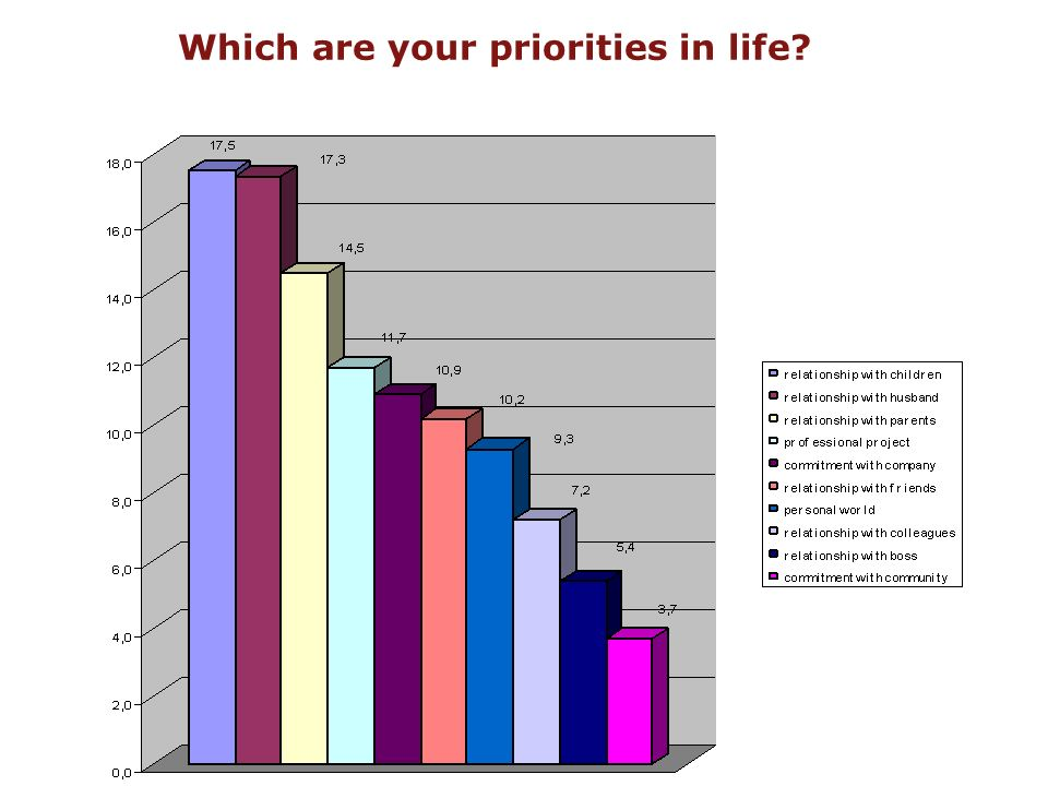 Which are your priorities in life?