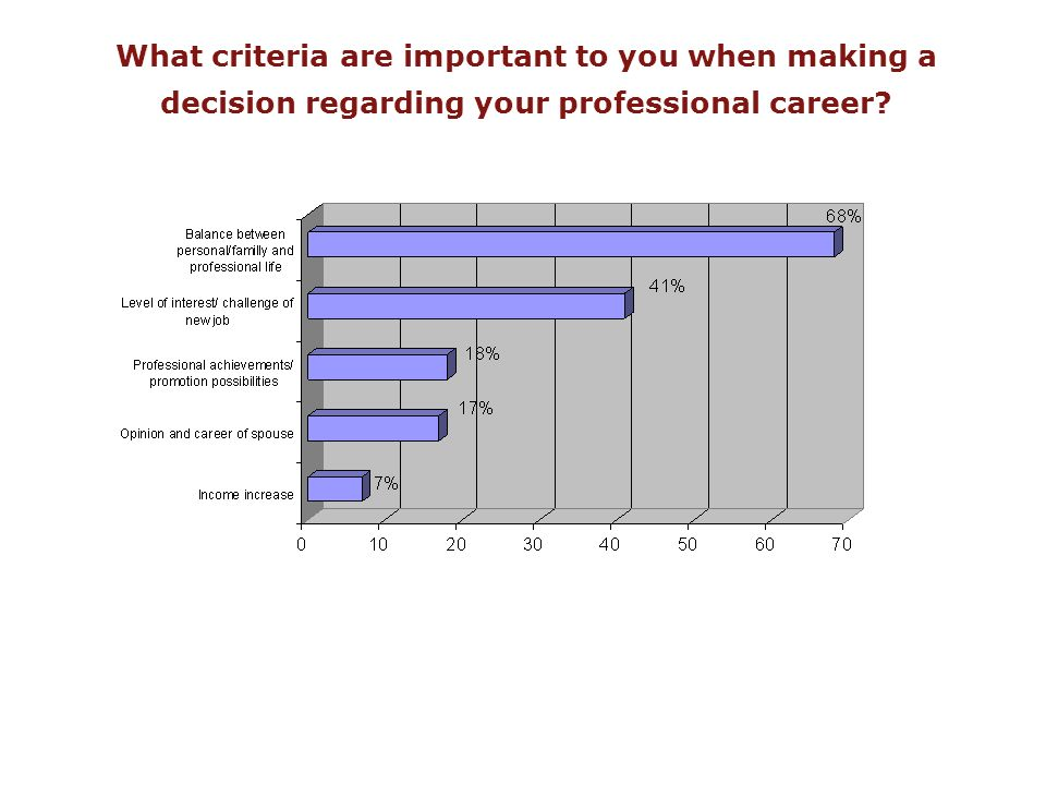 What criteria are important to you when making a decision regarding your professional career?