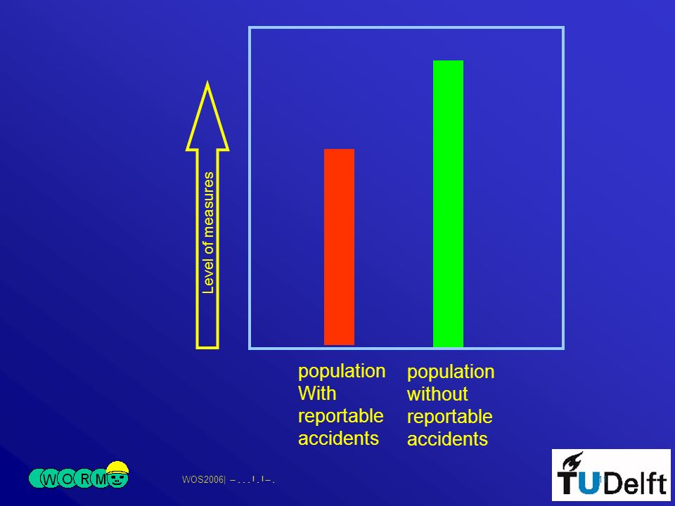 WOS2006| 11 Level of measures population With reportable accidents population without reportable accidents