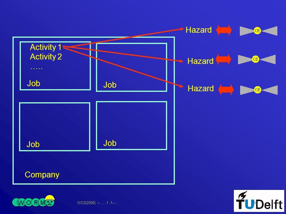 WOS2006| 16 Company Job Activity 1 Activity 2 ….. Hazard