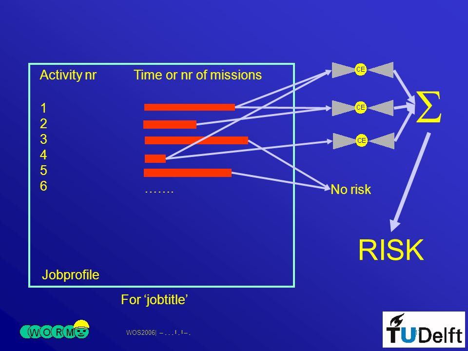 WOS2006| 17 Jobprofile Activity nrTime or nr of missions 123456123456 No risk ……. RISK For jobtitle