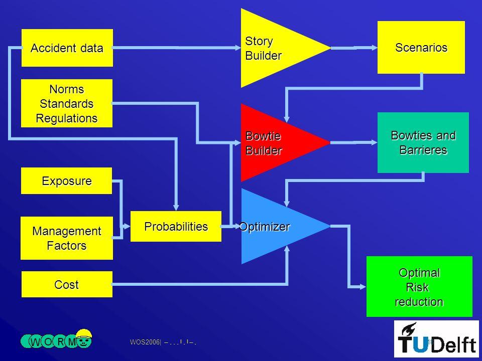 WOS2006| 18 BowtieBuilder Accident data StoryBuilder Scenarios NormsStandardsRegulations Bowties and Barrieres Cost Optimizer OptimalRiskreduction Probabilities ManagementFactors Exposure