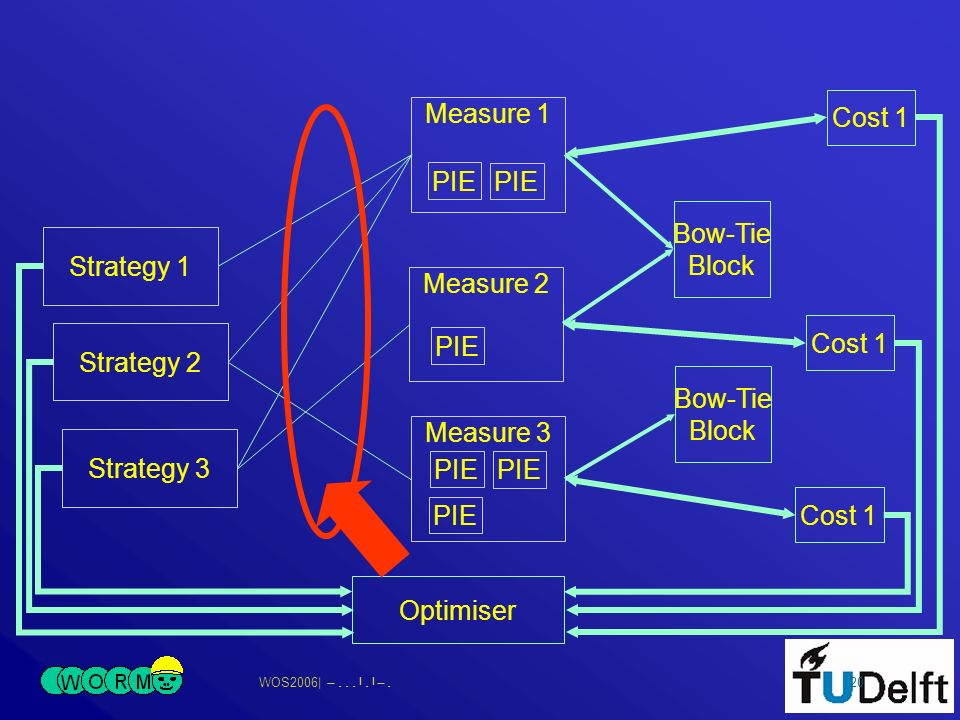 WOS2006| 20 PIE Measure 1 PIE Measure 2 PIE Measure 3 Strategy 1 Strategy 2 Strategy 3 Bow-Tie Block Bow-Tie Block Cost 1 Optimiser