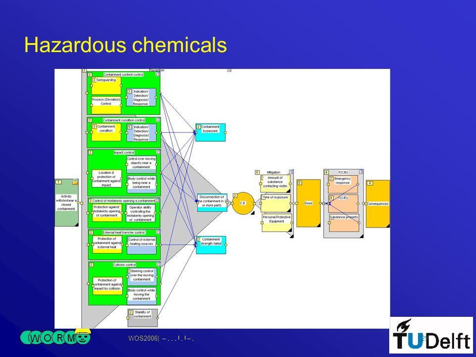 WOS2006| 29 Hazardous chemicals