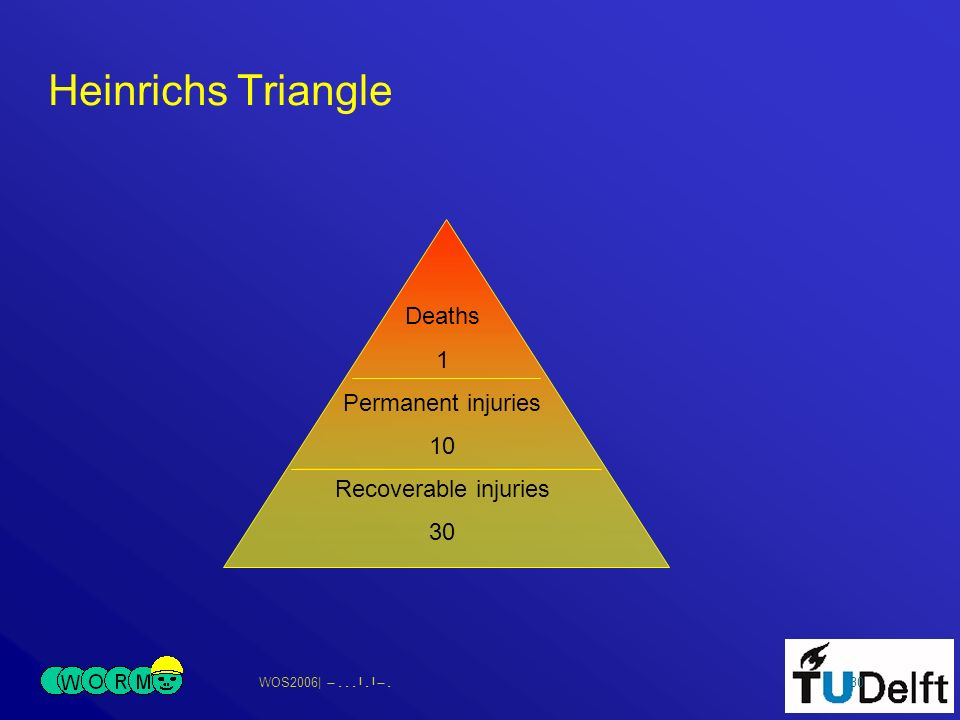WOS2006| 30 Heinrichs Triangle Deaths 1 Permanent injuries 10 Recoverable injuries 30