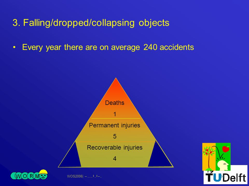 WOS2006| 34 Deaths 1 Permanent injuries 5 Recoverable injuries 4 3. Falling/dropped/collapsing objects Every year there are on average 240 accidents