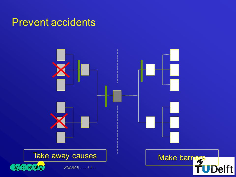 WOS2006| 8 Prevent accidents Take away causes Make barriers