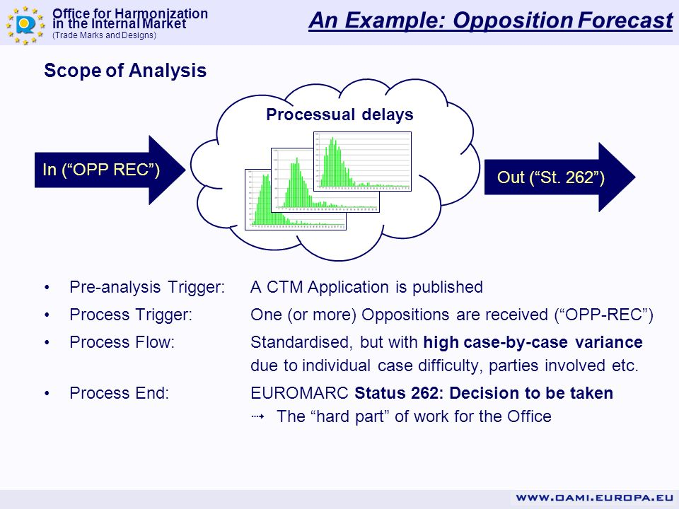 Office for Harmonization in the Internal Market (Trade Marks and Designs) Scope of Analysis Pre-analysis Trigger:A CTM Application is published Proces