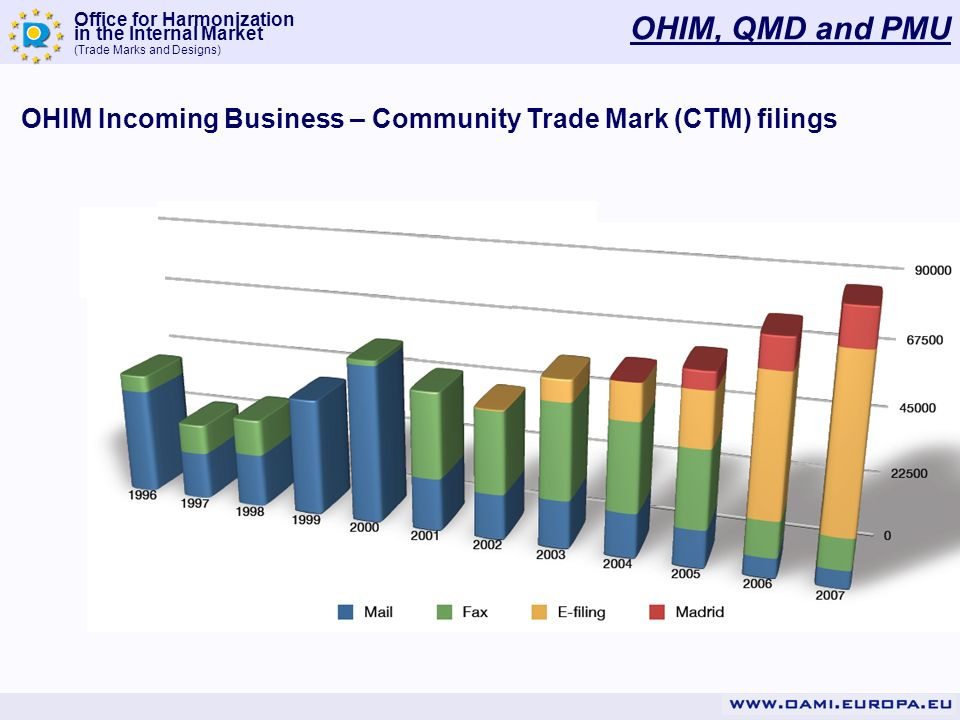 Office for Harmonization in the Internal Market (Trade Marks and Designs) OHIM, QMD and PMU OHIM Incoming Business – Community Trade Mark (CTM) filings