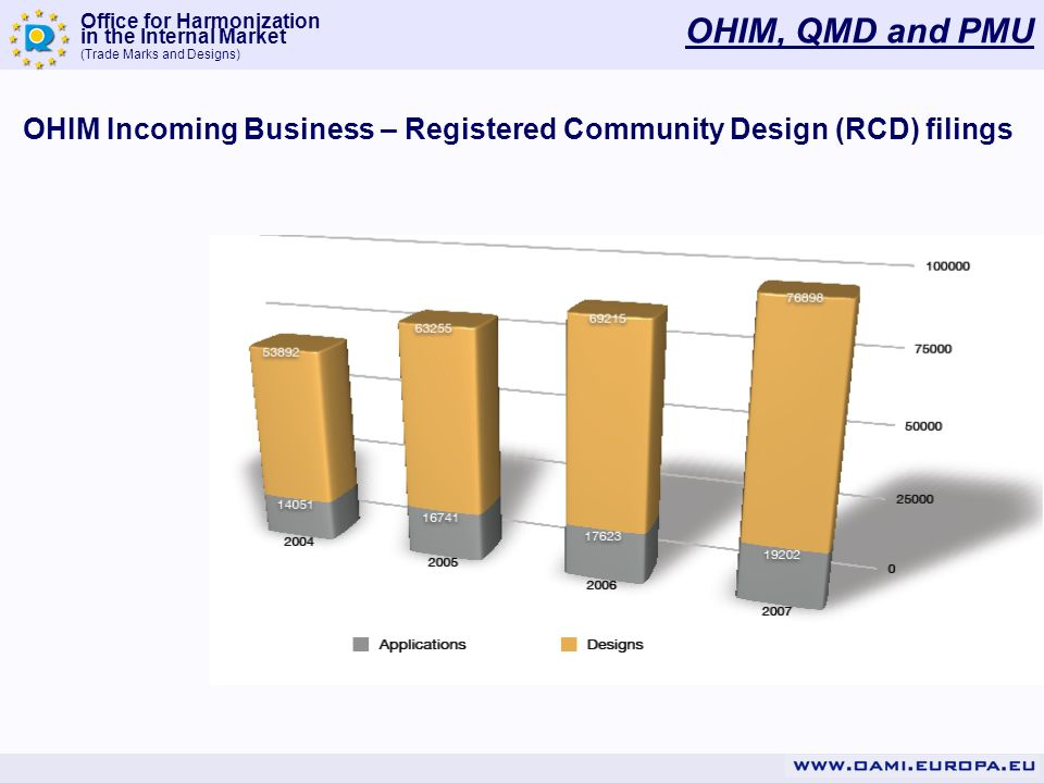 Office for Harmonization in the Internal Market (Trade Marks and Designs) OHIM, QMD and PMU OHIM Incoming Business – Registered Community Design (RCD) filings