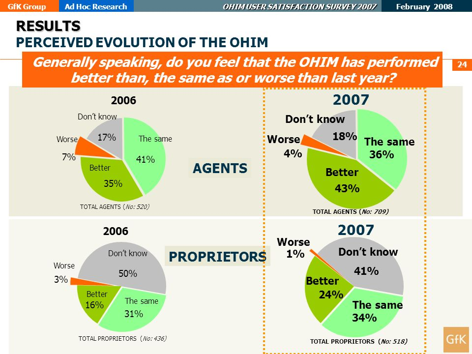 GfK GroupAd Hoc Research OHIM USER SATISFACTION SURVEY 2007 February 2008 24 RESULTS RESULTS PERCEIVED EVOLUTION OF THE OHIM Generally speaking, do you feel that the OHIM has performed better than, the same as or worse than last year.