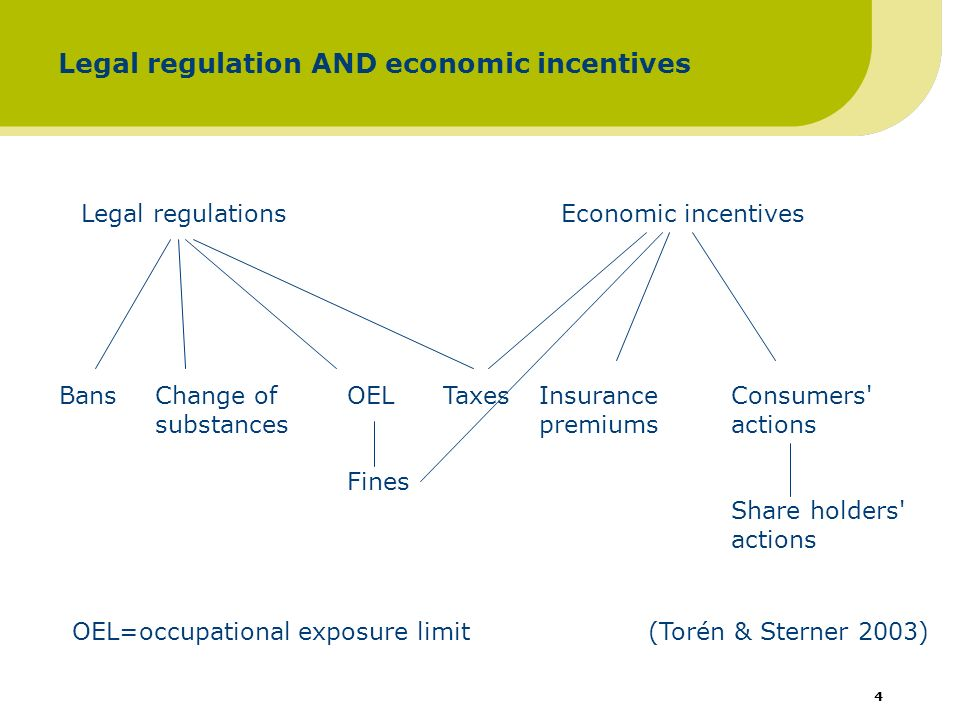 5 Tough regulation promotes technological development => improves competitiveness in affected firms Most of economics would oppose: why don t firms undertake the action without legislation if it is so profitable.