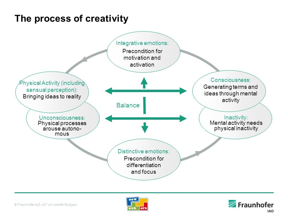 © Fraunhofer IAO, IAT Universität Stuttgart The process of creativity Consciousness: Generating terms and ideas through mental activity Unconsciousnes