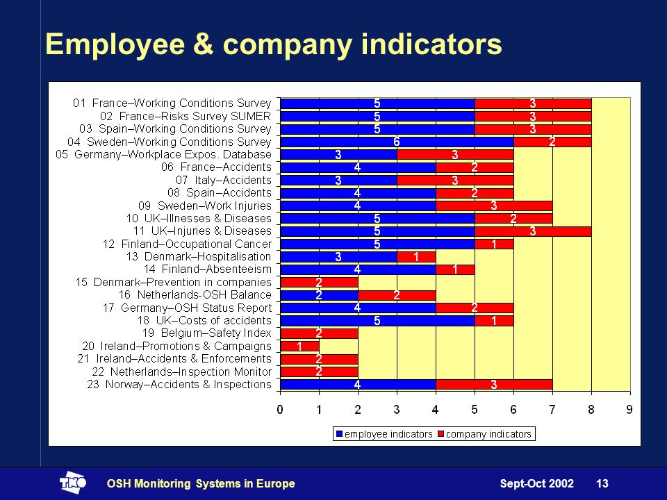 Sept-Oct 2002OSH Monitoring Systems in Europe13 Employee & company indicators