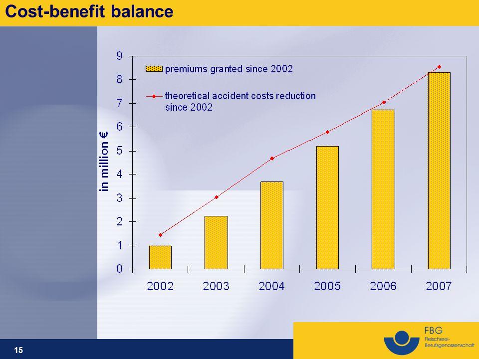 15 Cost-benefit balance