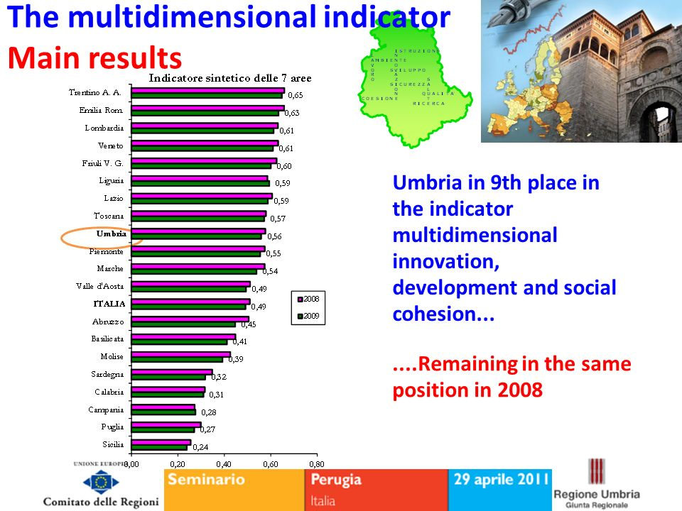 The multidimensional indicator Main results Umbria in 9th place in the indicator multidimensional innovation, development and social cohesion.......Remaining in the same position in 2008