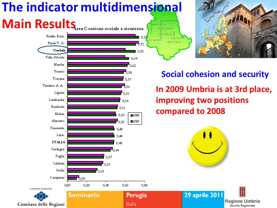 Social cohesion and security In 2009 Umbria is at 3rd place, improving two positions compared to 2008 The indicator multidimensional Main Results