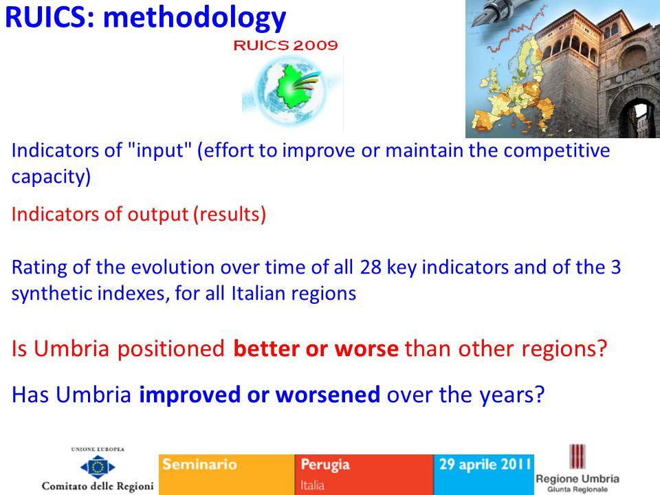 Umbria ranks 10th...