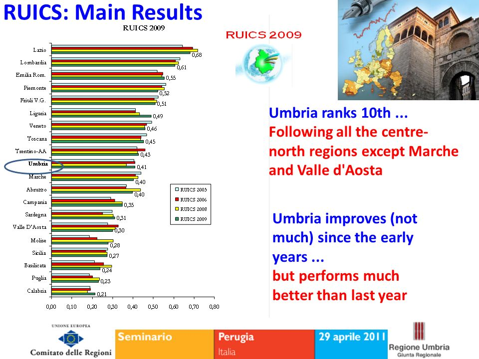 Umbria ranks 10th... Following all the centre- north regions except Marche and Valle d'Aosta Umbria improves (not much) since the early years... but p