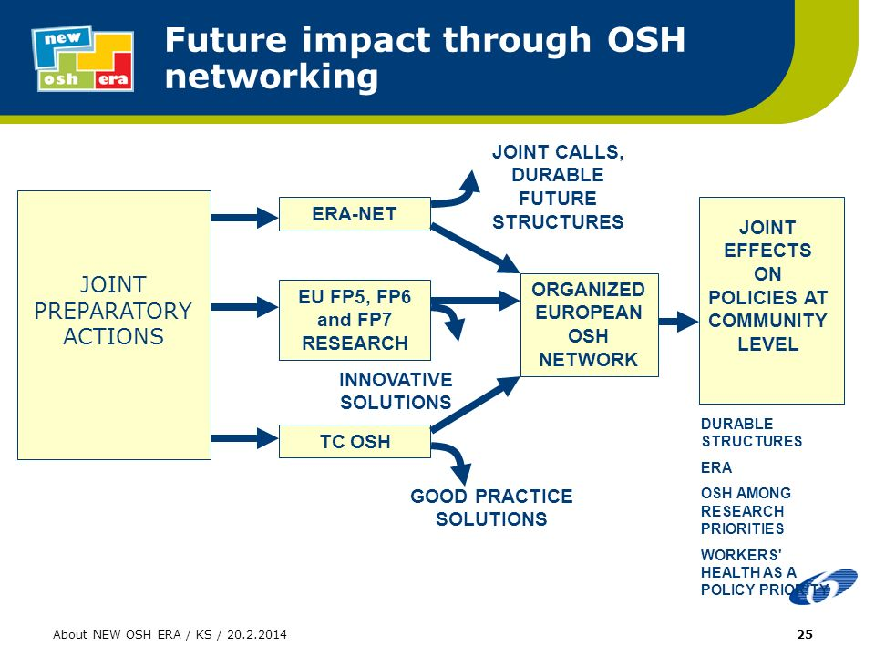 About NEW OSH ERA / KS / ERA-NET EU FP5, FP6 and FP7 RESEARCH TC OSH ORGANIZED EUROPEAN OSH NETWORK JOINT EFFECTS ON POLICIES AT COMMUNITY LEVEL GOOD PRACTICE SOLUTIONS JOINT CALLS, DURABLE FUTURE STRUCTURES INNOVATIVE SOLUTIONS DURABLE STRUCTURES ERA OSH AMONG RESEARCH PRIORITIES WORKERS HEALTH AS A POLICY PRIORITY Future impact through OSH networking JOINT PREPARATORY ACTIONS
