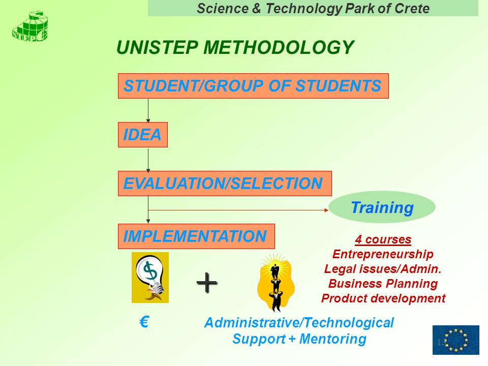 Science & Technology Park of Crete 13 UNISTEP METHODOLOGY IDEA EVALUATION/SELECTION IMPLEMENTATION STUDENT/GROUP OF STUDENTS + Administrative/Technolo