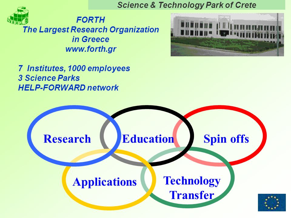 Science & Technology Park of Crete 5 FORTH The Largest Research Organization in Greece www.forth.gr 7 Institutes, 1000 employees 3 Science Parks HELP-FORWARD network Research EducationSpin offs Applications Technology Transfer