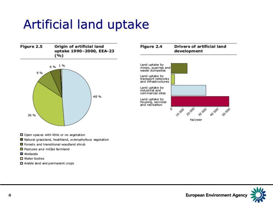 8 Artificial land uptake