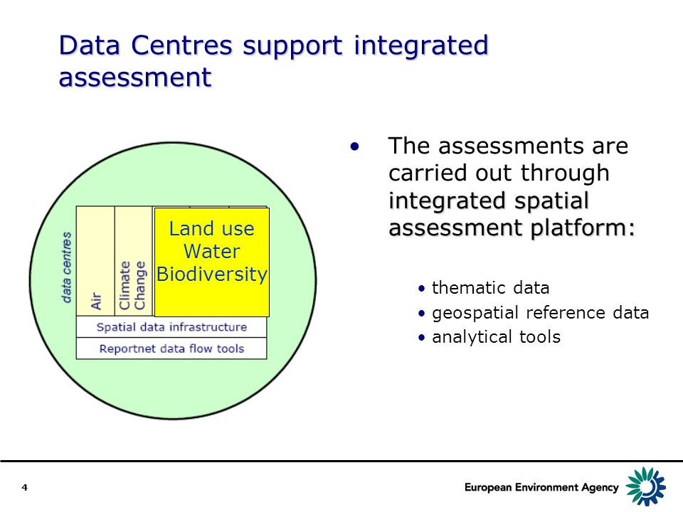 4 Data Centres support integrated assessment integrated spatial assessment platform:The assessments are carried out through integrated spatial assessment platform: thematic data geospatial reference data analytical tools Land use Water Biodiversity
